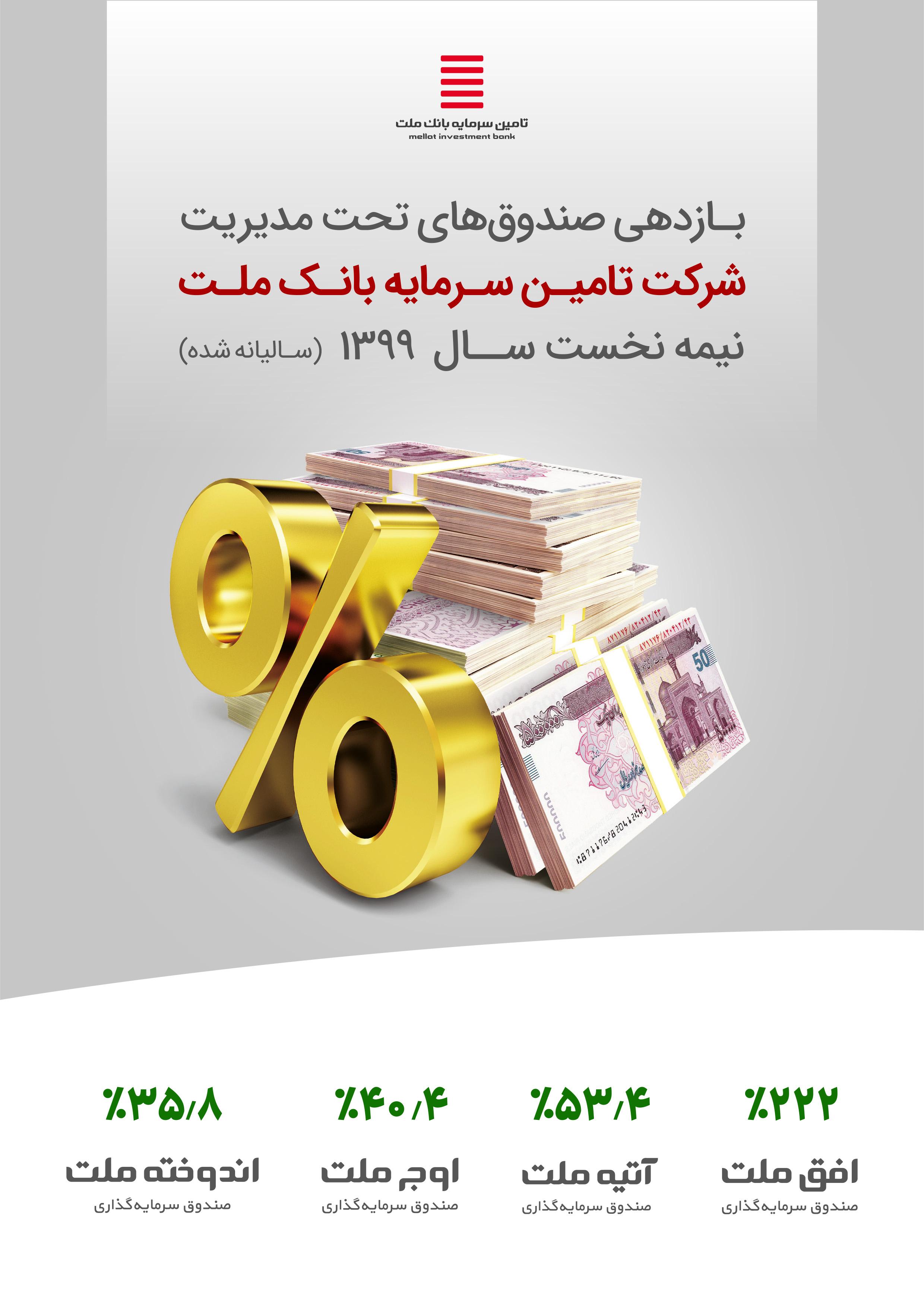 تامین سرمایه بانک ملت
